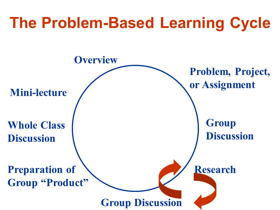 The Problem-Based Learning Cycle Overview Problem, Project, or Assignment Group Discussion Research Group Discussion Preparation of Group Product Whole Class Discussion Mini-lecture