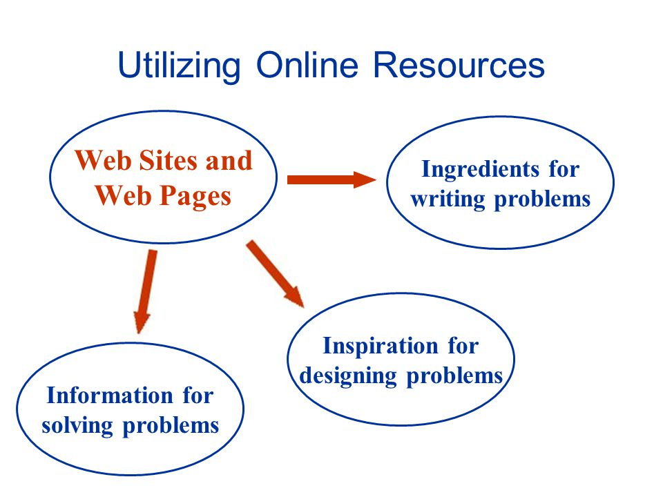 Web Sites and Web Pages Ingredients for writing problems Utilizing Online Resources Inspiration for designing problems Information for solving problems