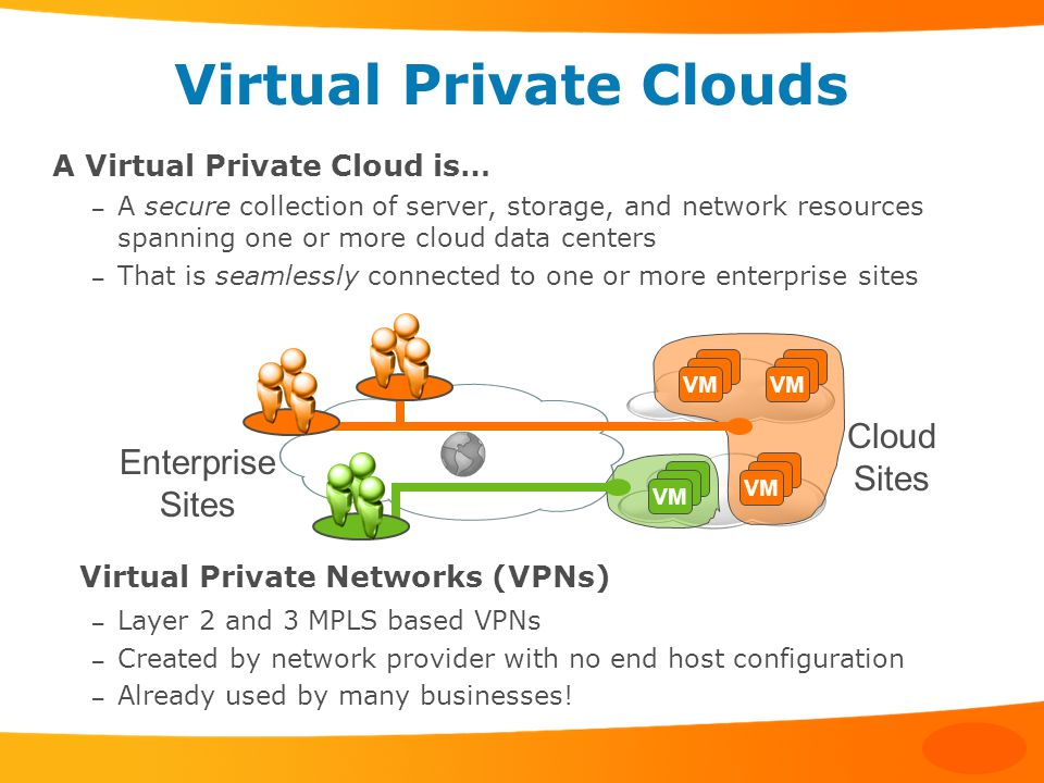 Virtual Private Clouds A Virtual Private Cloud is… – A secure collection of server, storage, and network resources spanning one or more cloud data centers – That is seamlessly connected to one or more enterprise sites Virtual Private Networks (VPNs) – Layer 2 and 3 MPLS based VPNs – Created by network provider with no end host configuration – Already used by many businesses.