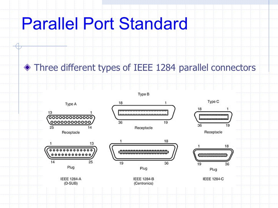 Parallel Port Standard Three different types of IEEE 1284 parallel connectors