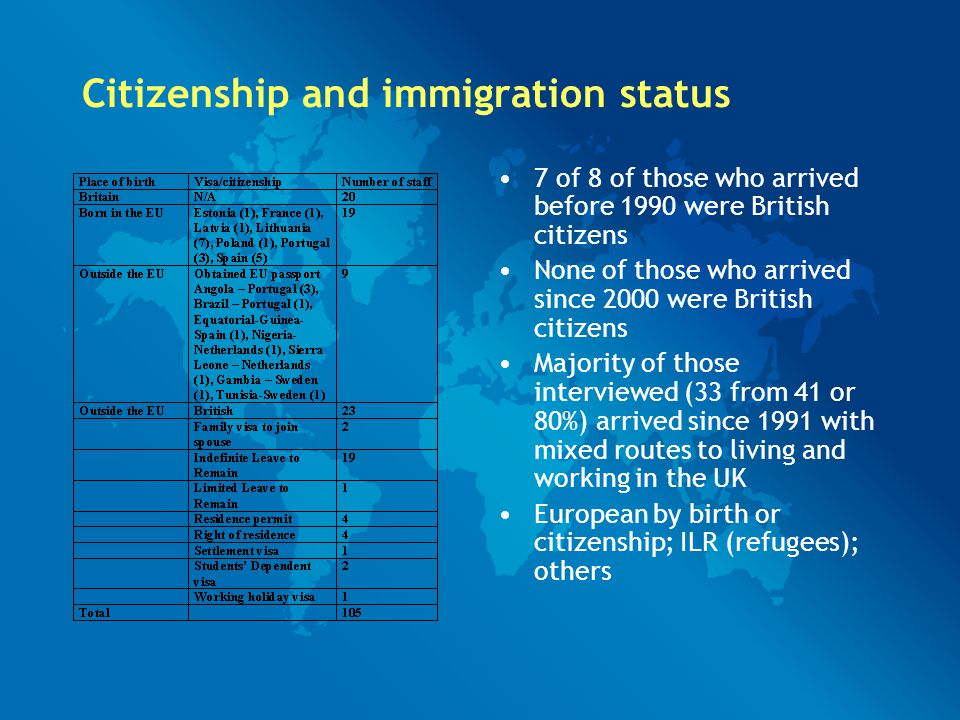 Citizenship and immigration status 7 of 8 of those who arrived before 1990 were British citizens None of those who arrived since 2000 were British citizens Majority of those interviewed (33 from 41 or 80%) arrived since 1991 with mixed routes to living and working in the UK European by birth or citizenship; ILR (refugees); others