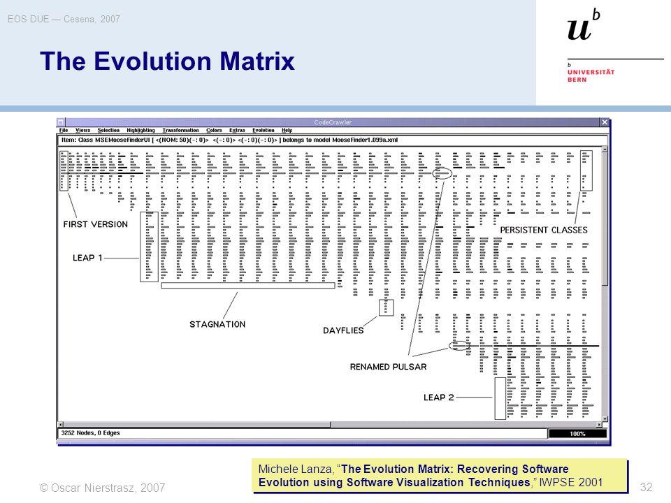 """© Oscar Nierstrasz, 2007 EOS DUE — Cesena, 2007 32 The Evolution Matrix Michele Lanza, """"The Evolution Matrix: Recovering Software Evolution using Soft"""