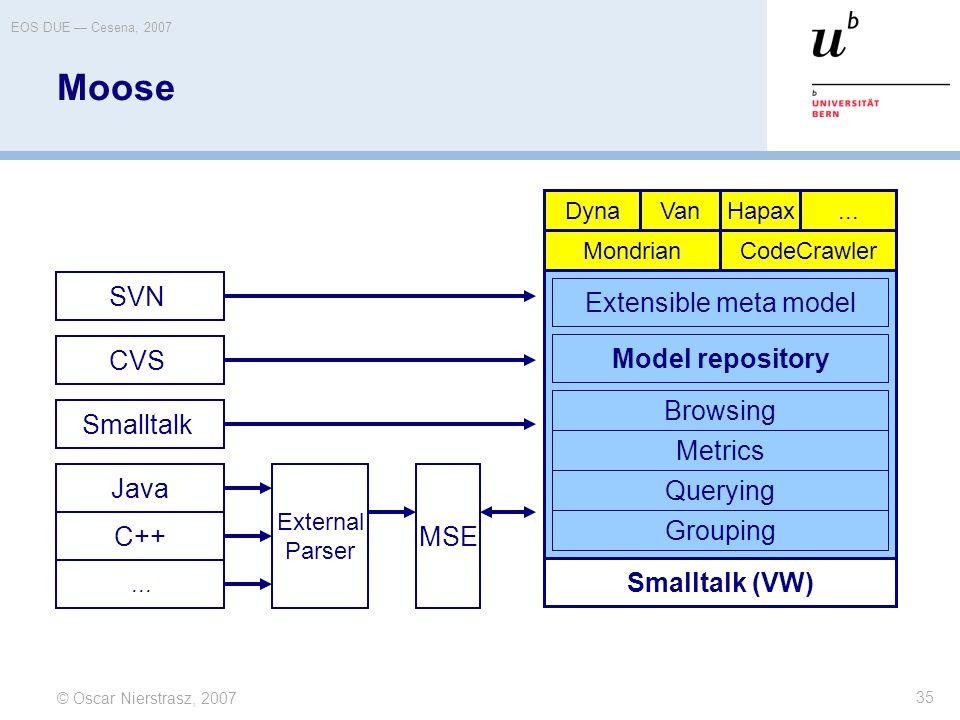 © Oscar Nierstrasz, 2007 EOS DUE — Cesena, 2007 35 Moose Smalltalk (VW) Browsing Metrics Querying Grouping Extensible meta model Model repository Smal