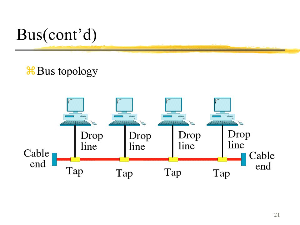 21 Bus(cont'd) zBus topology