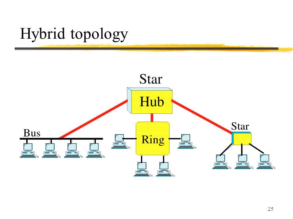 25 Hybrid topology