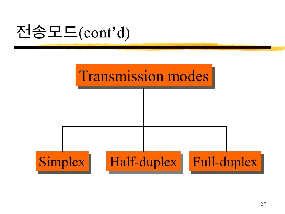 27 전송모드 (cont'd) Transmission modes Half-duplex Simplex Full-duplex