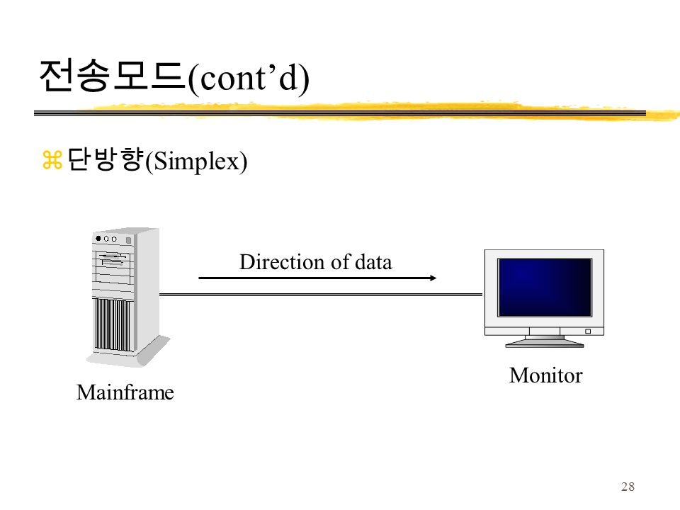 28 전송모드 (cont'd) Mainframe Monitor Direction of data z 단방향 (Simplex)
