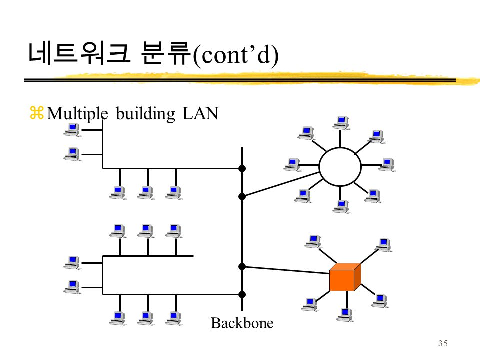 35 네트워크 분류 (cont'd) Backbone zMultiple building LAN