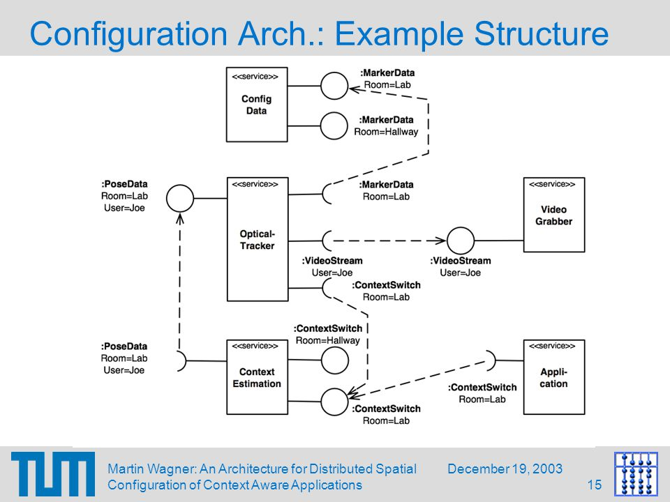 December 19, 2003Martin Wagner: An Architecture for Distributed Spatial Configuration of Context Aware Applications15 Configuration Arch.: Example Structure