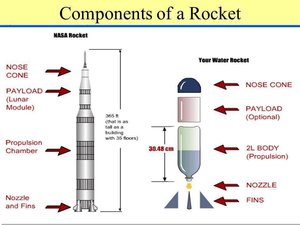 Components of a Rocket