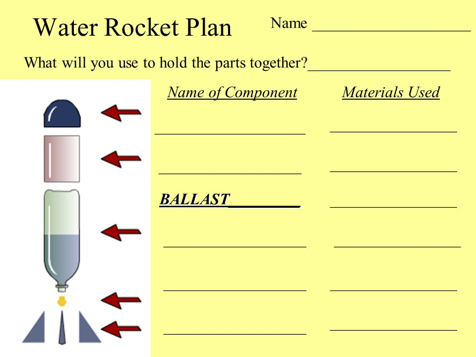 Water Rocket Plan ___________________ __________________ Name of ComponentMaterials Used ________________ BALLAST_________ What will you use to hold t