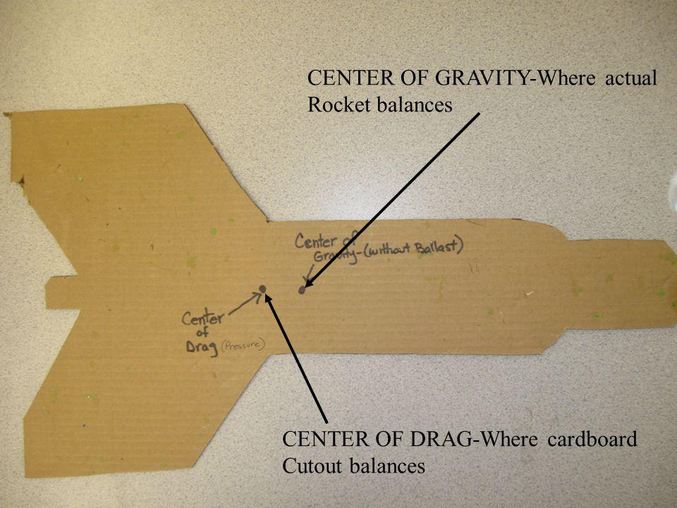 CENTER OF GRAVITY-Where actual Rocket balances CENTER OF DRAG-Where cardboard Cutout balances