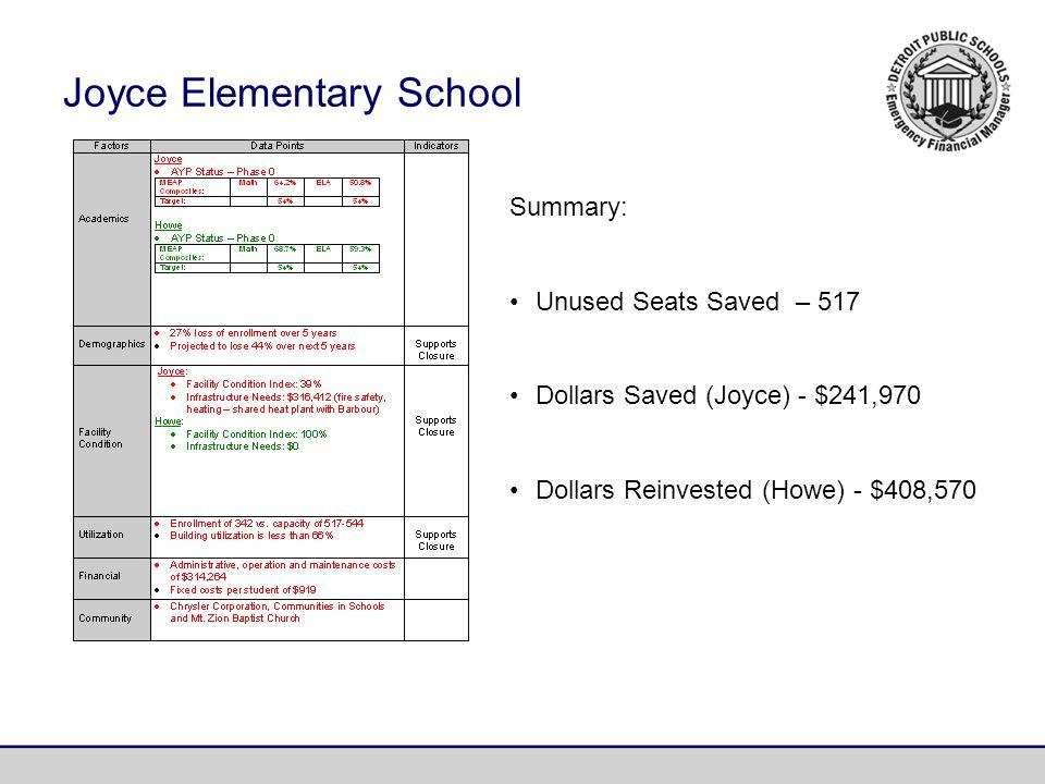 Summary: Unused Seats Saved – 517 Dollars Saved (Joyce) - $241,970 Dollars Reinvested (Howe) - $408,570