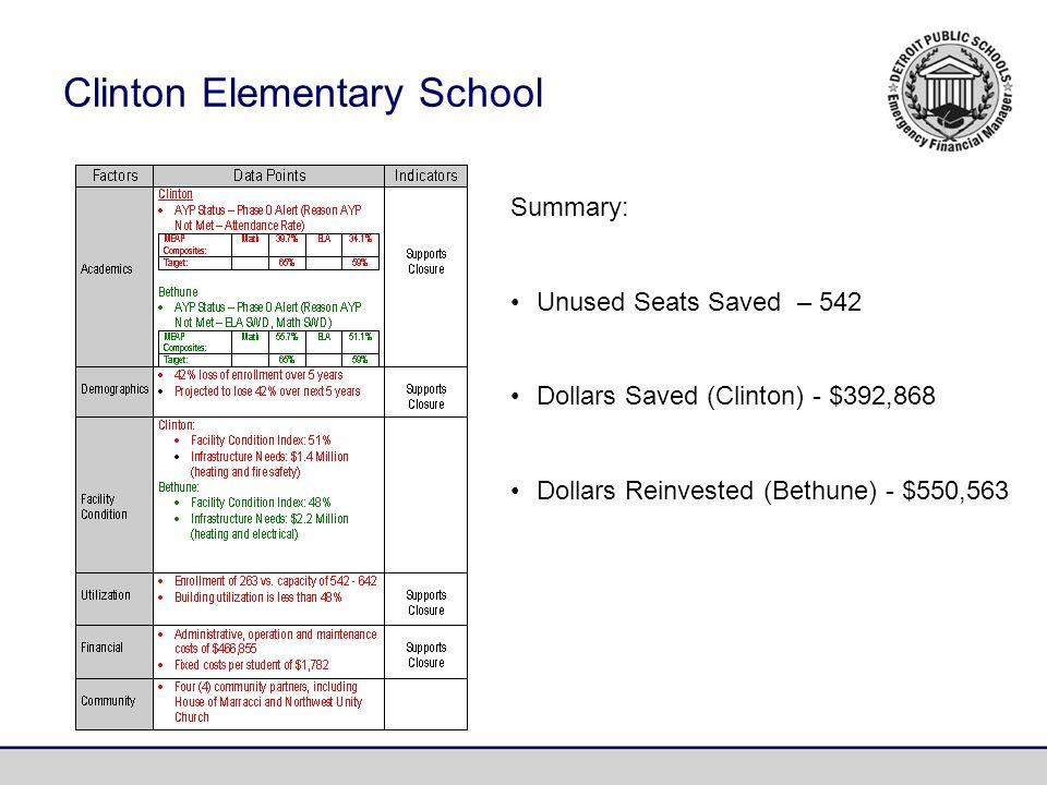Clinton Elementary School Summary: Unused Seats Saved – 542 Dollars Saved (Clinton) - $392,868 Dollars Reinvested (Bethune) - $550,563