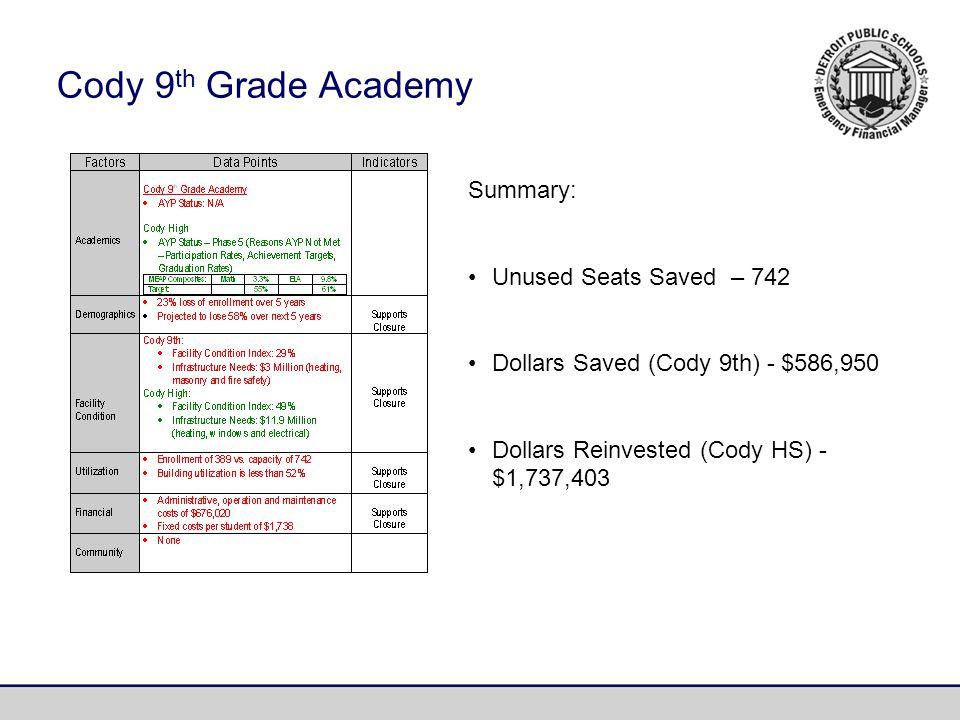 Cody 9 th Grade Academy Summary: Unused Seats Saved – 742 Dollars Saved (Cody 9th) - $586,950 Dollars Reinvested (Cody HS) - $1,737,403