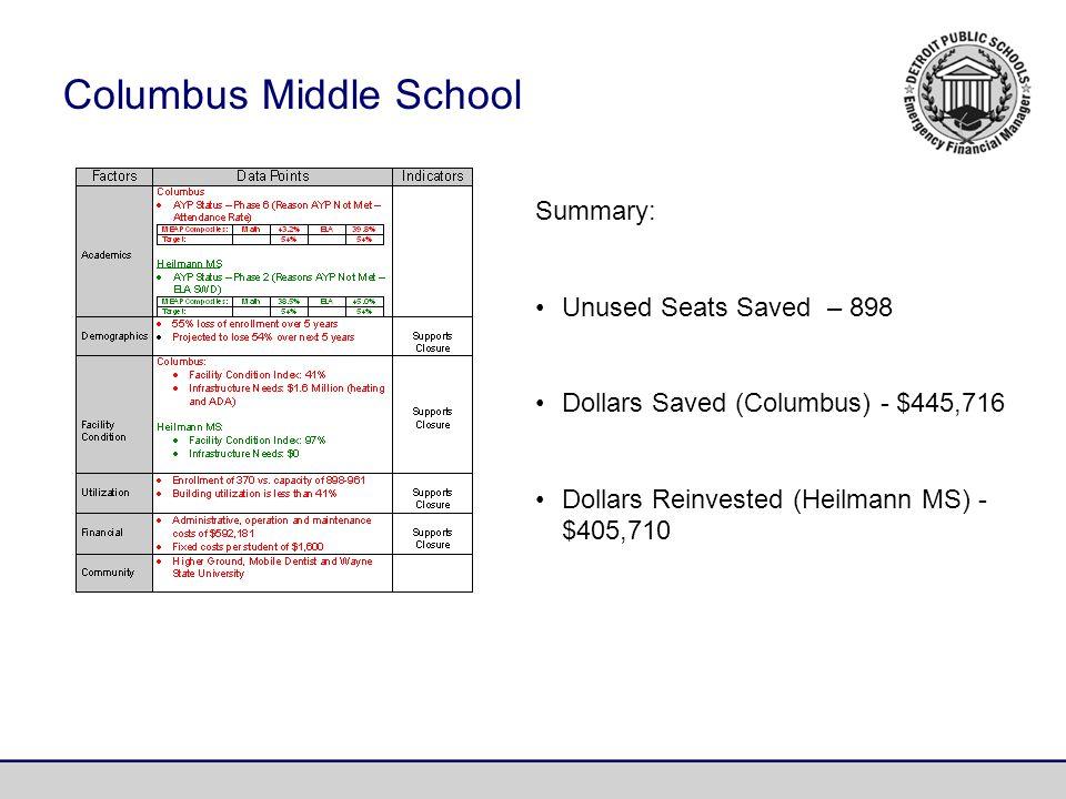 Summary: Unused Seats Saved – 898 Dollars Saved (Columbus) - $445,716 Dollars Reinvested (Heilmann MS) - $405,710