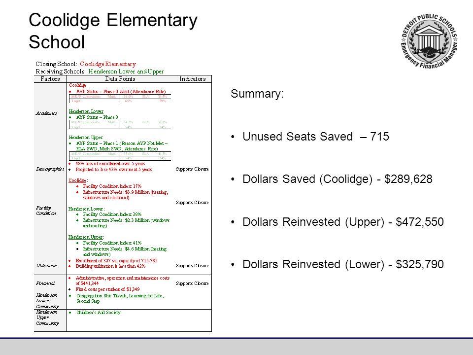 Coolidge Elementary School Summary: Unused Seats Saved – 715 Dollars Saved (Coolidge) - $289,628 Dollars Reinvested (Upper) - $472,550 Dollars Reinvested (Lower) - $325,790