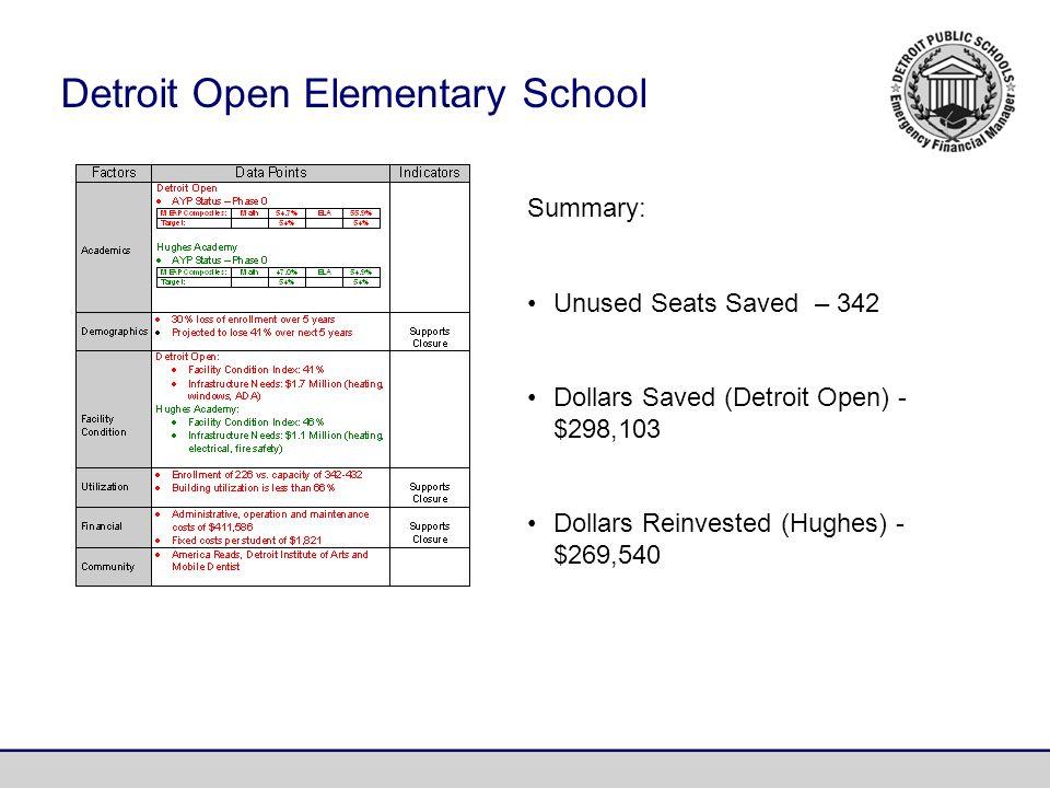 Summary: Unused Seats Saved – 342 Dollars Saved (Detroit Open) - $298,103 Dollars Reinvested (Hughes) - $269,540