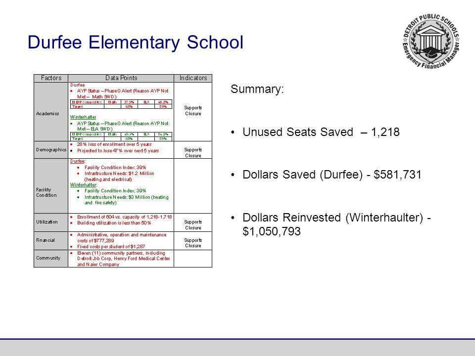 Summary: Unused Seats Saved – 1,218 Dollars Saved (Durfee) - $581,731 Dollars Reinvested (Winterhaulter) - $1,050,793