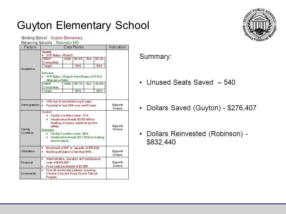 Summary: Unused Seats Saved – 540 Dollars Saved (Guyton) - $276,407 Dollars Reinvested (Robinson) - $832,440