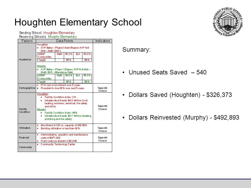 Summary: Unused Seats Saved – 540 Dollars Saved (Houghten) - $326,373 Dollars Reinvested (Murphy) - $492,893