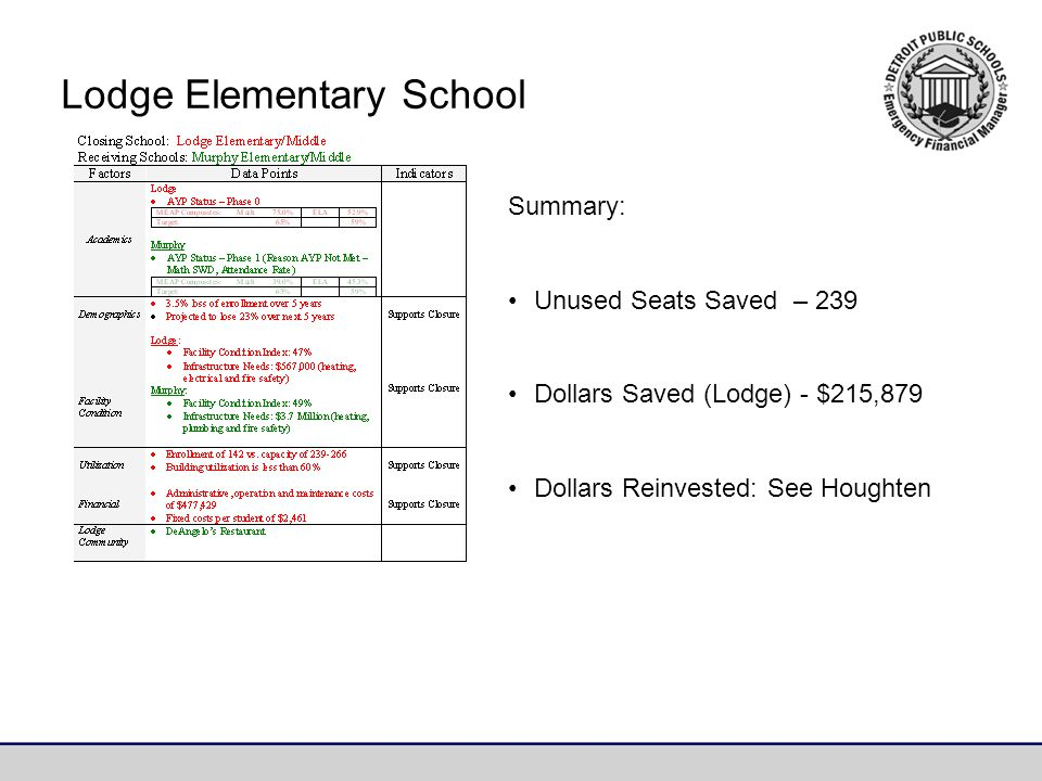 Lodge Elementary School Summary: Unused Seats Saved – 239 Dollars Saved (Lodge) - $215,879 Dollars Reinvested: See Houghten