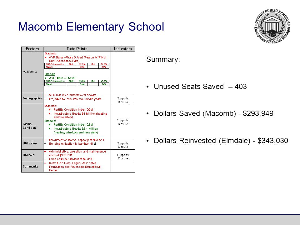 Macomb Elementary School Summary: Unused Seats Saved – 403 Dollars Saved (Macomb) - $293,949 Dollars Reinvested (Elmdale) - $343,030