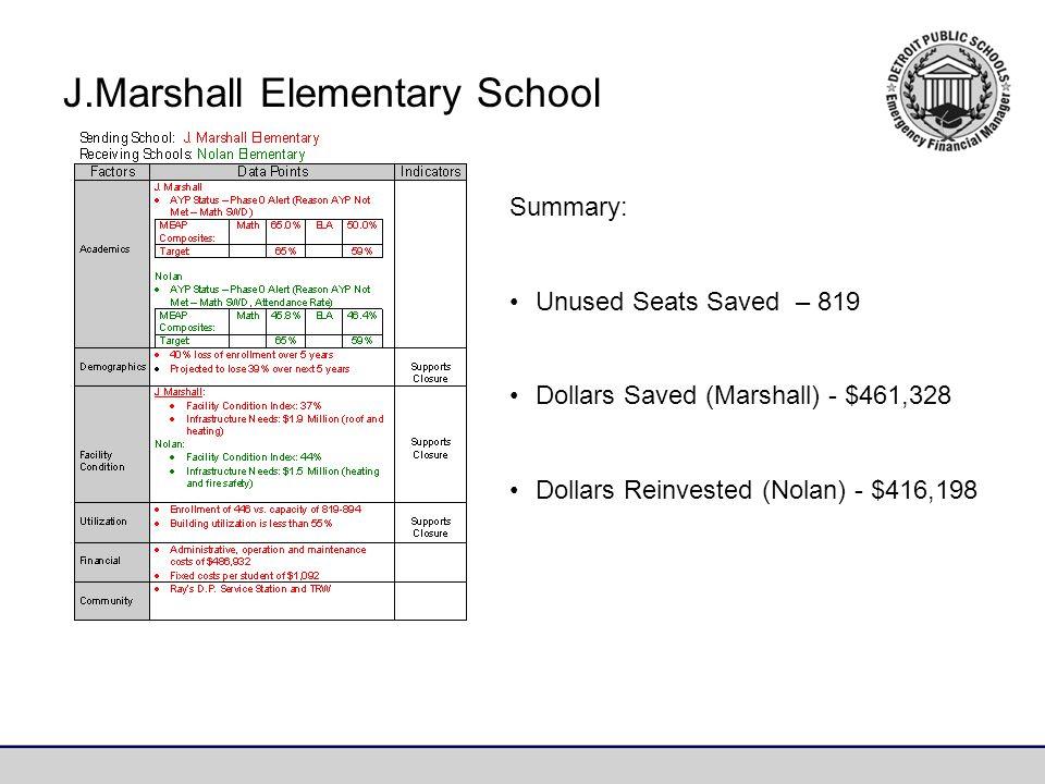 Summary: Unused Seats Saved – 819 Dollars Saved (Marshall) - $461,328 Dollars Reinvested (Nolan) - $416,198