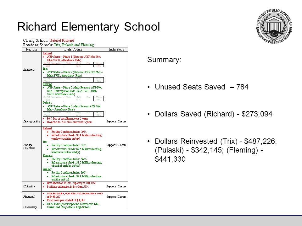 Summary: Unused Seats Saved – 784 Dollars Saved (Richard) - $273,094 Dollars Reinvested (Trix) - $487,226; (Pulaski) - $342,145; (Fleming) - $441,330