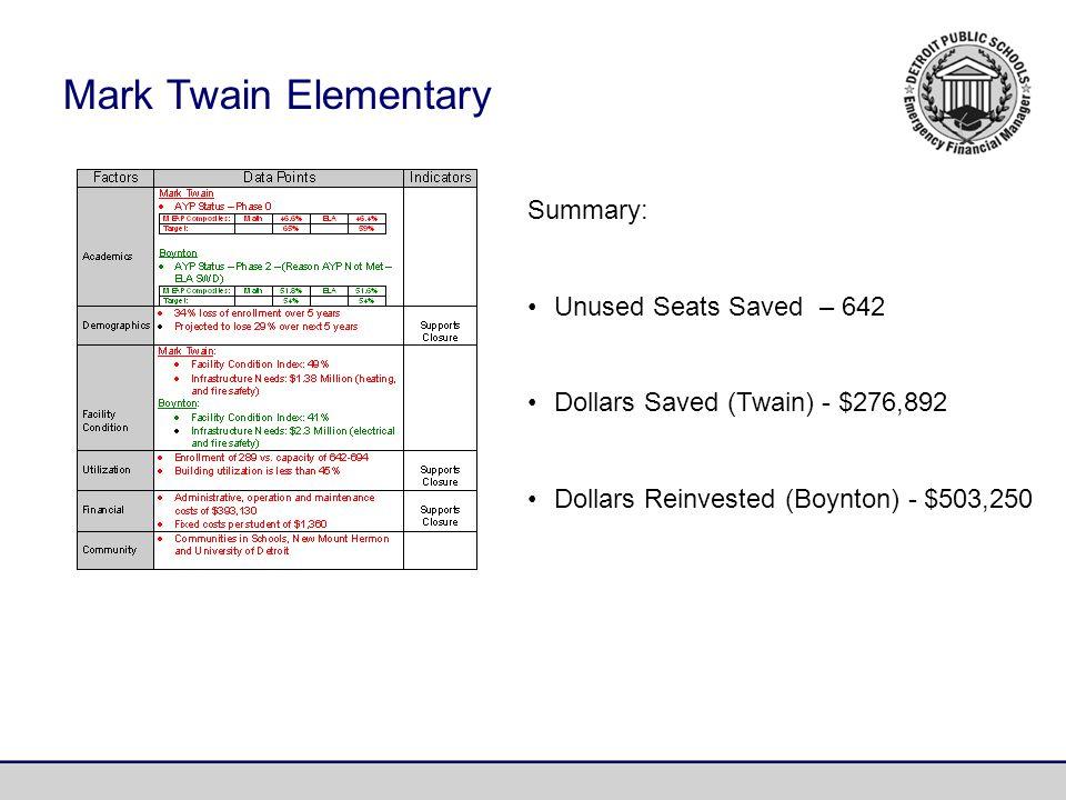 Summary: Unused Seats Saved – 642 Dollars Saved (Twain) - $276,892 Dollars Reinvested (Boynton) - $503,250