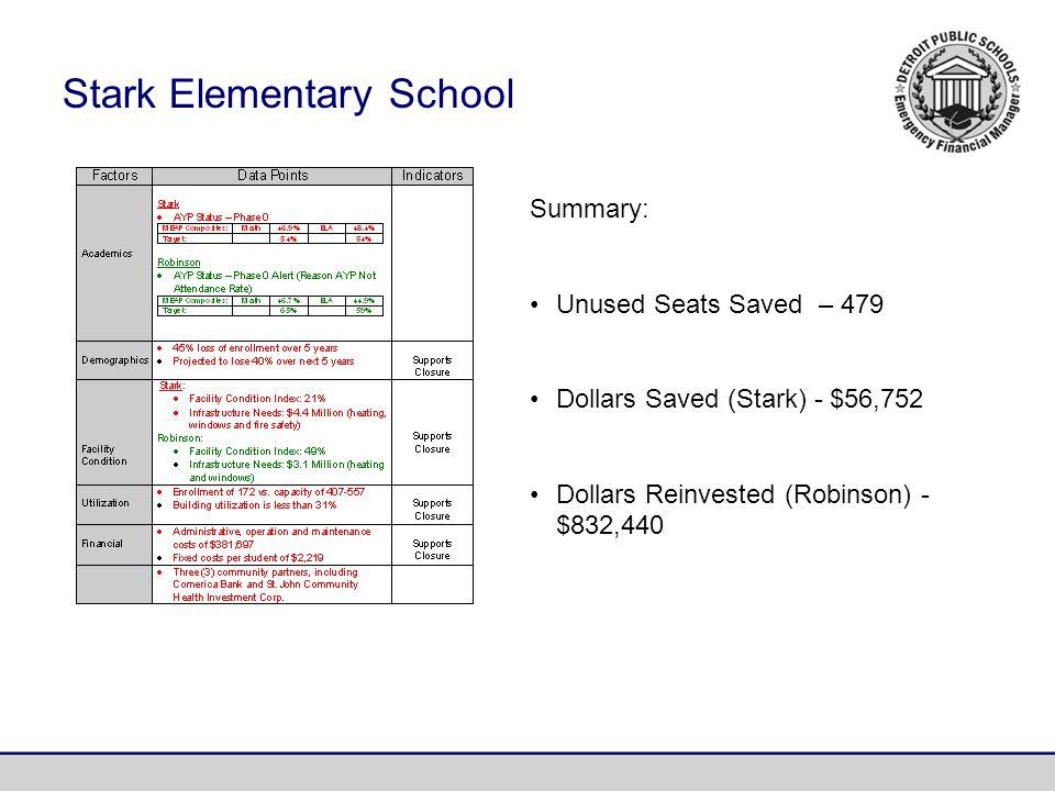 Summary: Unused Seats Saved – 479 Dollars Saved (Stark) - $56,752 Dollars Reinvested (Robinson) - $832,440