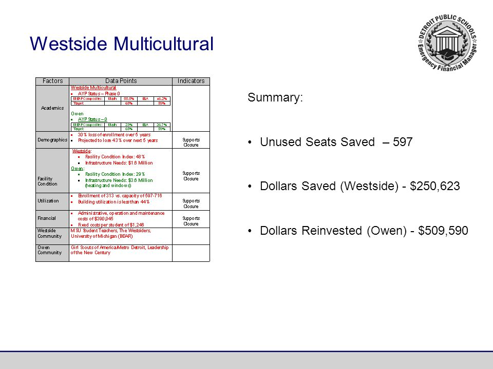Westside Multicultural Summary: Unused Seats Saved – 597 Dollars Saved (Westside) - $250,623 Dollars Reinvested (Owen) - $509,590