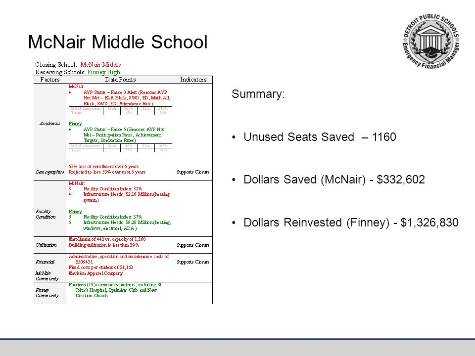 McNair Middle School Summary: Unused Seats Saved – 1160 Dollars Saved (McNair) - $332,602 Dollars Reinvested (Finney) - $1,326,830