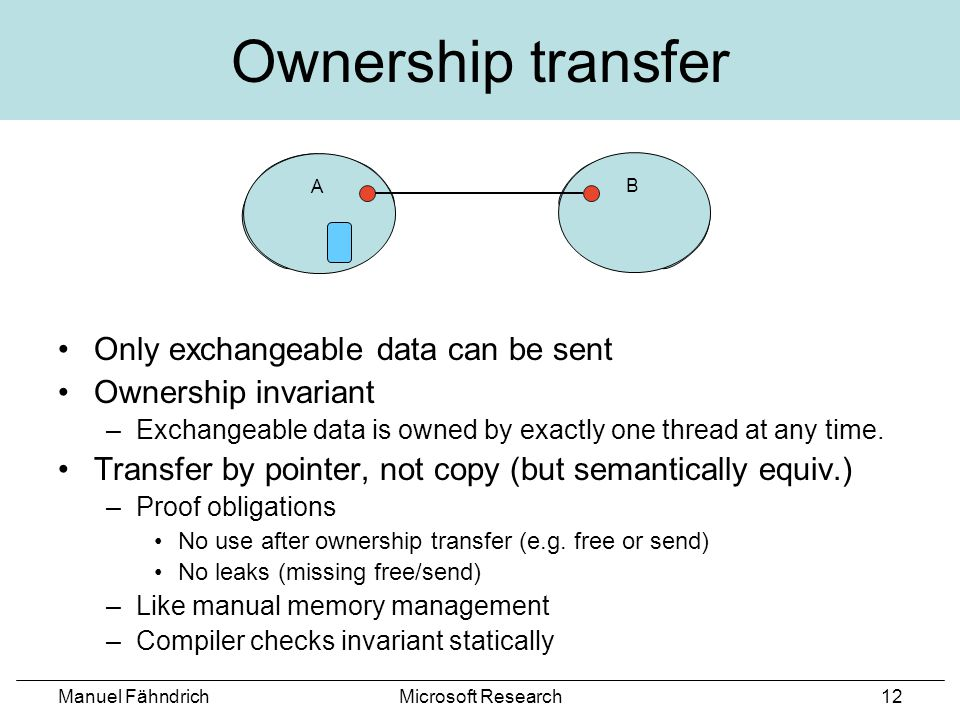 Manuel FähndrichMicrosoft Research12 B Ownership transfer Only exchangeable data can be sent Ownership invariant –Exchangeable data is owned by exactly one thread at any time.