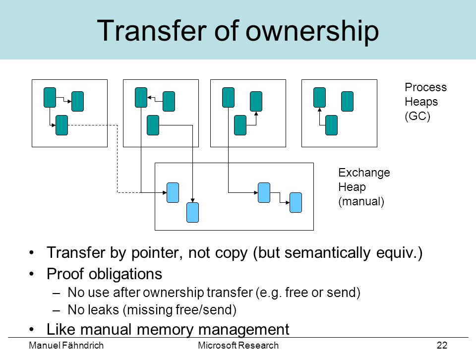 Manuel FähndrichMicrosoft Research22 Transfer of ownership Transfer by pointer, not copy (but semantically equiv.) Proof obligations –No use after ownership transfer (e.g.