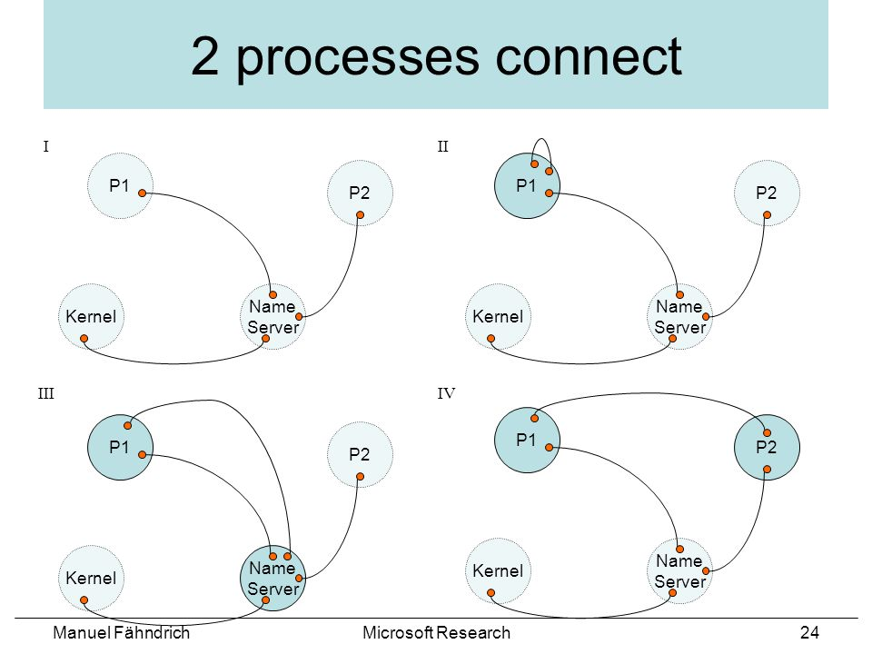 Manuel FähndrichMicrosoft Research24 P1 2 processes connect I IIIIV II Kernel Name Server P2 P1 Kernel Name Server P2 P1 Kernel Name Server P2 P1 Kernel Name Server P2