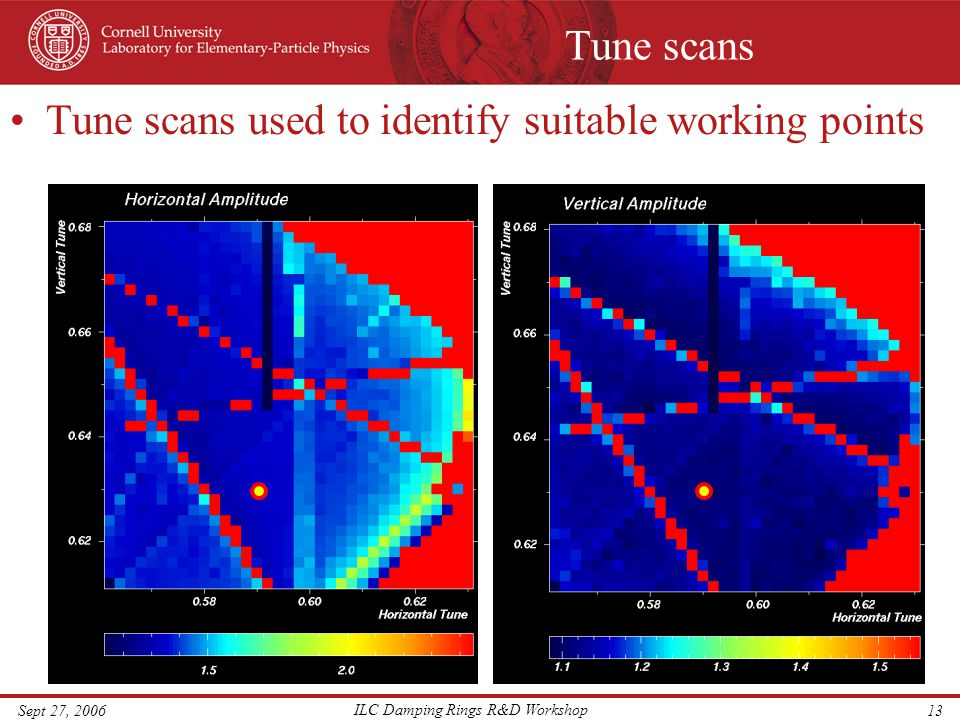 Sept 27, 2006 ILC Damping Rings R&D Workshop 13 Tune scans Tune scans used to identify suitable working points