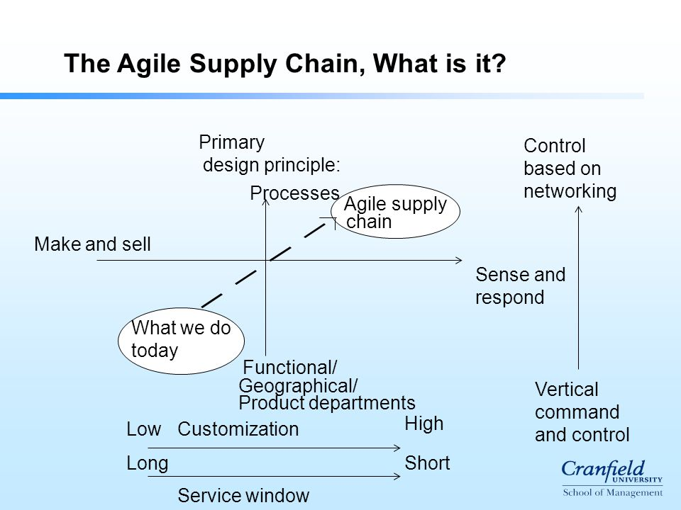 The Agile Supply Chain, What is it.