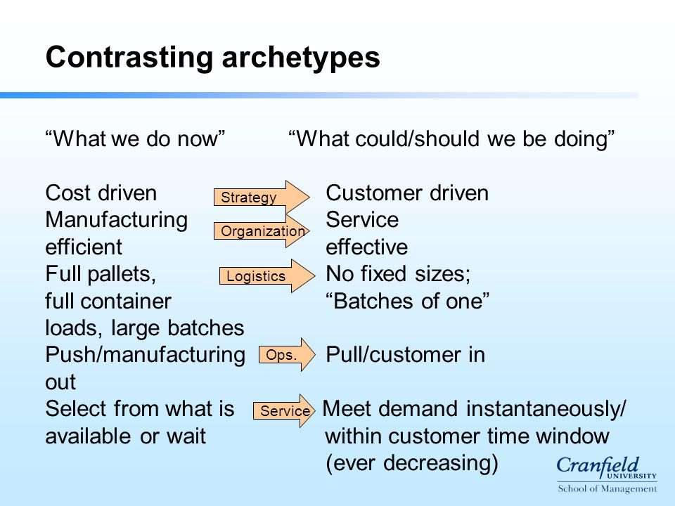 Contrasting archetypes What we do now What could/should we be doing Cost driven Customer driven Manufacturing Service efficient effective Full pallets, No fixed sizes; full container Batches of one loads, large batches Push/manufacturing Pull/customer in out Select from what is Meet demand instantaneously/ available or wait within customer time window (ever decreasing) Strategy Organization Logistics Ops.