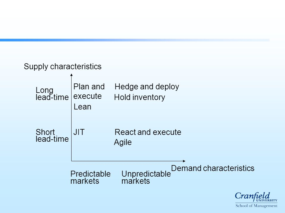 Demand characteristics Supply characteristics Long lead-time Short lead-time Predictable Unpredictable markets JIT Plan and execute Lean React and execute Agile Hedge and deploy Hold inventory