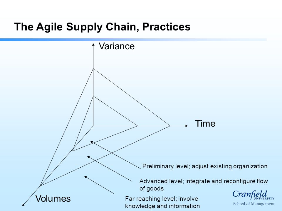 The Agile Supply Chain, Practices Preliminary level; adjust existing organization Advanced level; integrate and reconfigure flow of goods Far reaching level; involve knowledge and information Variance Time Volumes