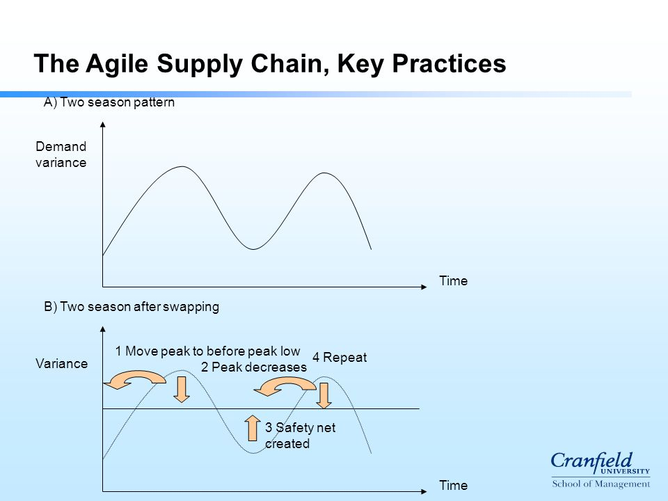 Time Demand variance A) Two season pattern B) Two season after swapping Time Variance 1 Move peak to before peak low 2 Peak decreases 3 Safety net created 4 Repeat The Agile Supply Chain, Key Practices