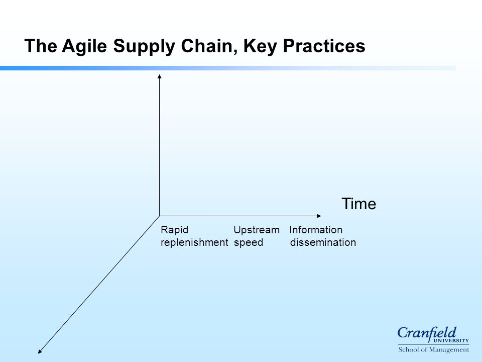 The Agile Supply Chain, Key Practices Time Rapid Upstream Information replenishment speed dissemination