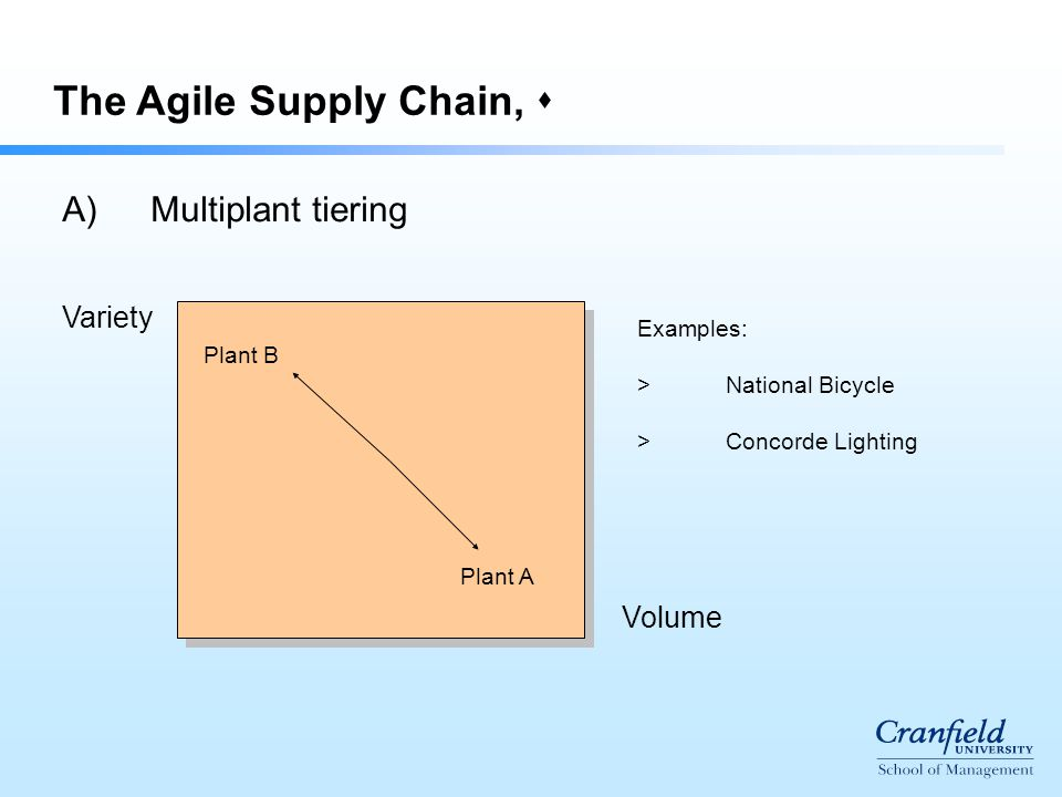  The Agile Supply Chain,  A)Multiplant tiering Volume Variety Plant A Plant B Examples: >National Bicycle >Concorde Lighting