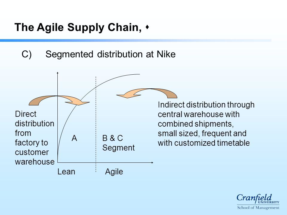  The Agile Supply Chain,  C)Segmented distribution at Nike LeanAgile A B & C Segment Direct distribution from factory to customer warehouse Indirect distribution through central warehouse with combined shipments, small sized, frequent and with customized timetable