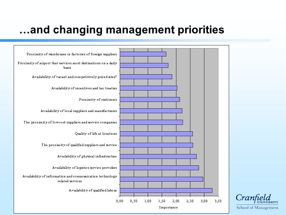 …and changing management priorities