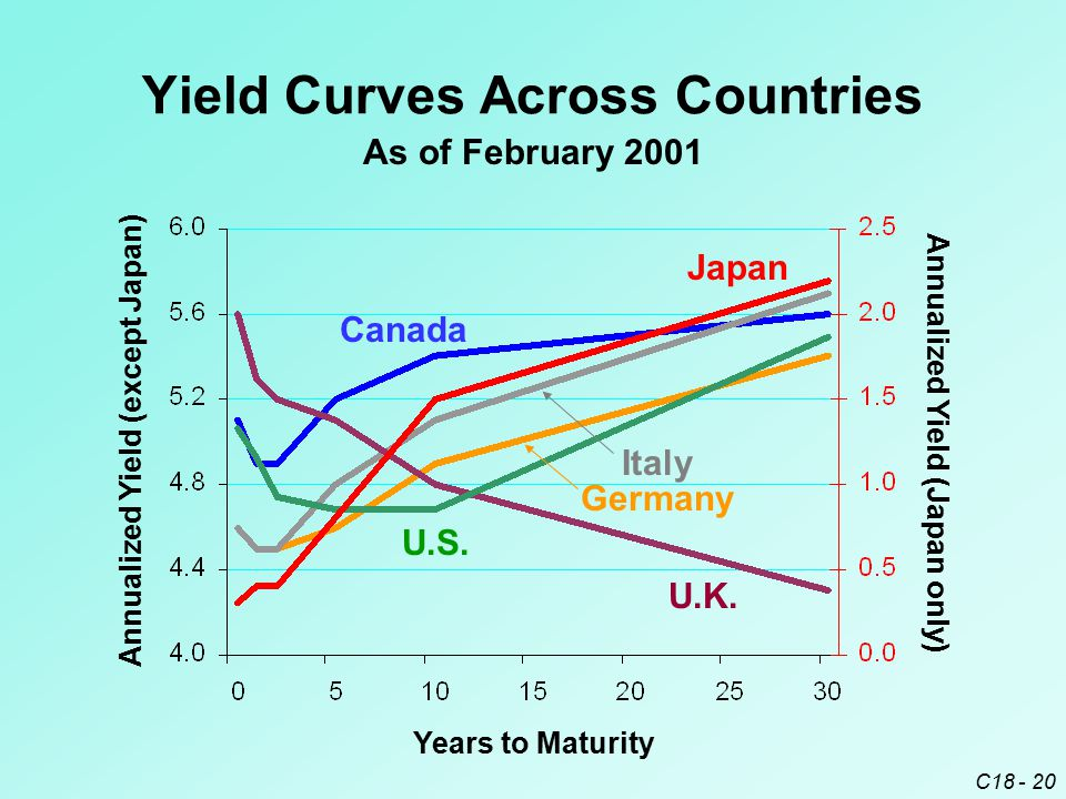 C18 - 20 Yield Curves Across Countries As of February 2001 Canada Japan Italy Germany U.S. U.K. Years to Maturity Annualized Yield (except Japan) Annu