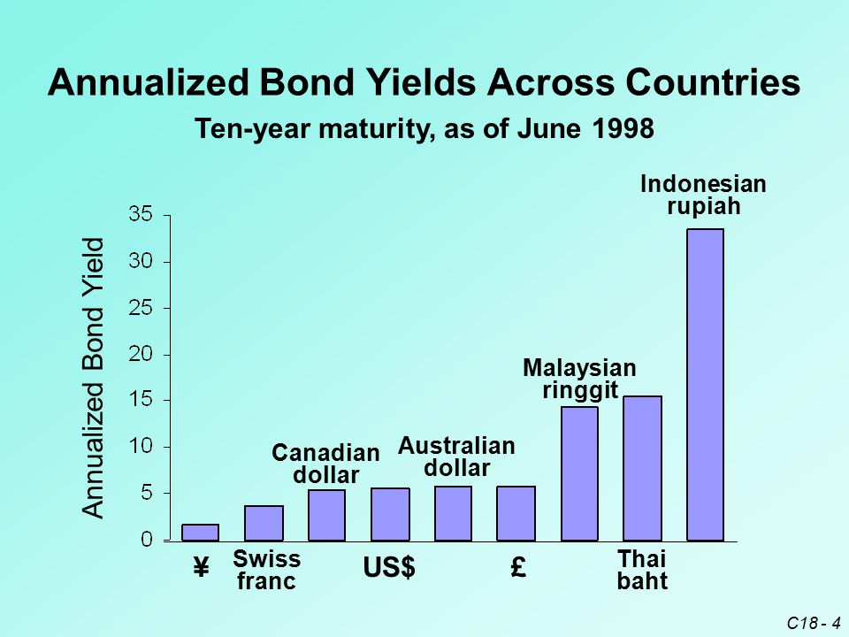 C18 - 4 Annualized Bond Yields Across Countries Ten-year maturity, as of June 1998 Annualized Bond Yield ¥£US$ Swiss franc Thai baht Canadian dollar A