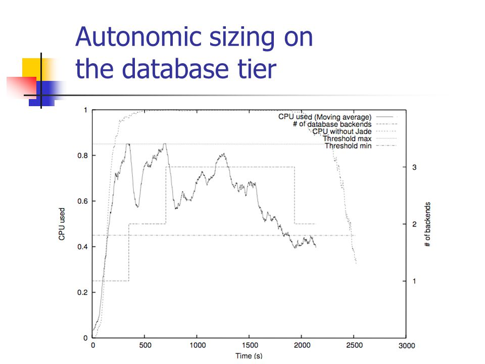 Autonomic sizing on the database tier