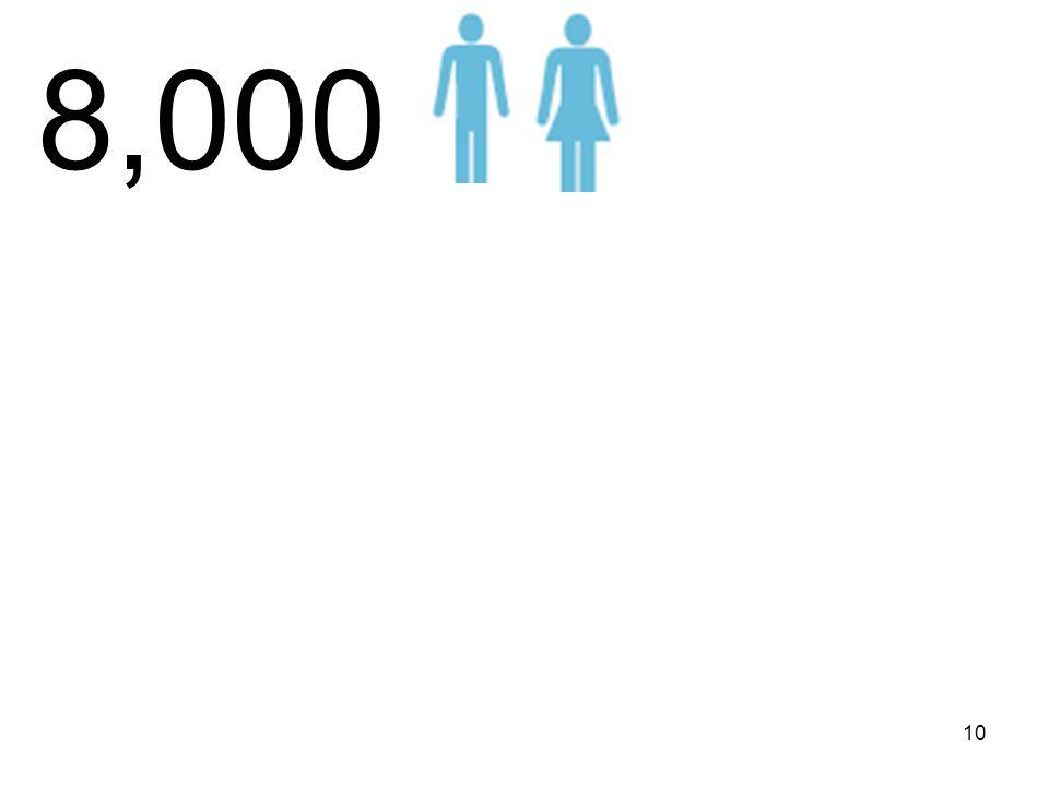8,000 10
